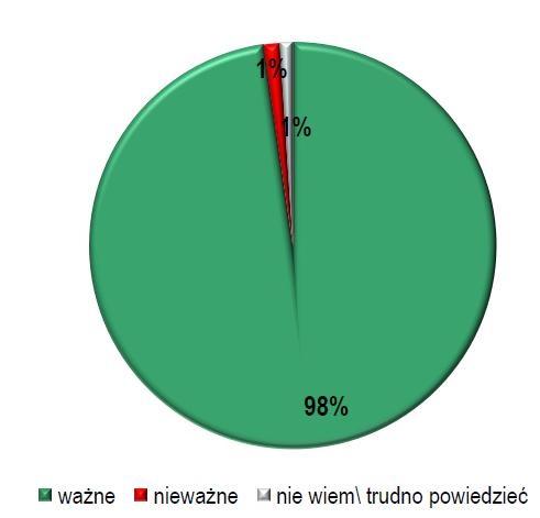 Aż 98 procent Polaków uważa, że utrzymanie czystości w miejscach publicznych jest ważne