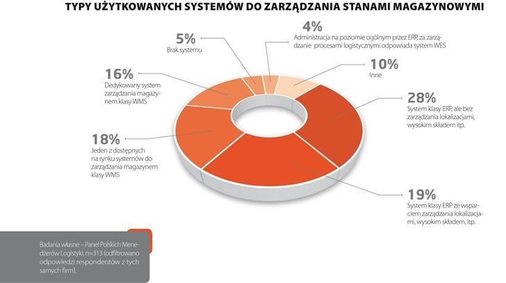IT w magazynach – doświadczenia polskich przedsiębiorstw