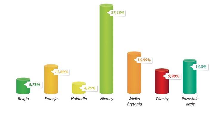 Transport pojazdów importowanych do Polski