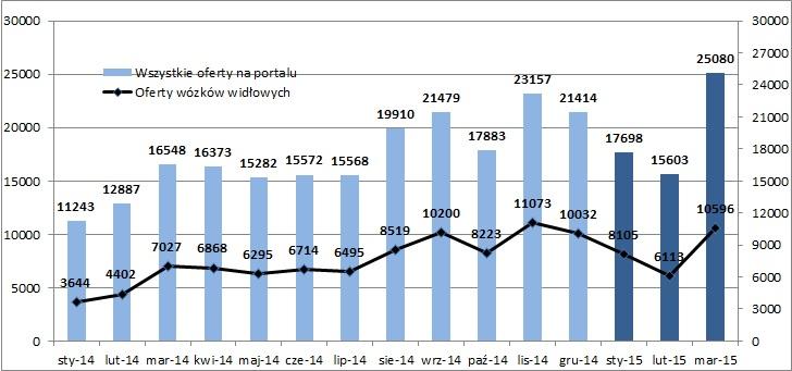Spalinowa czołówka przewodzi w TOP 4 I kw. 2015r.