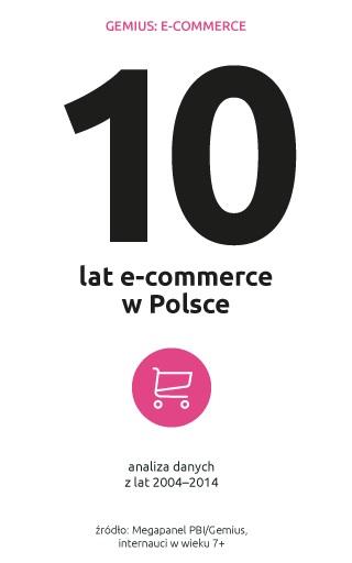 Co zmieniło się w e-commerce w ciągu dekady?