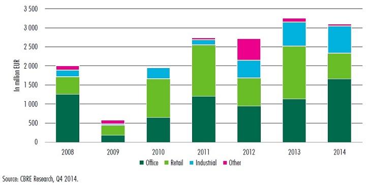 Rośnie rynek inwestycyjny w regionie CEE