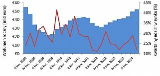 Rynek inwestycyjny nieruchomości handlowych w regionie EMEA w III kw. 2014