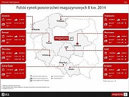 Hossa na rynku magazynowym w Polsce