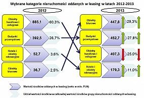 Leasing nieruchomości  w logistyce w 2013 roku