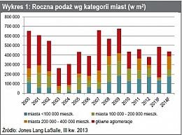 Rynek nieruchomości handlowych w III kw.2013 roku