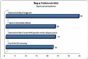 Solideal Magnum na czele Top4 w październiku