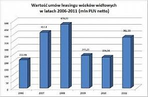 Blisko 40 procentowy wzrost w leasingu wózków widłowych