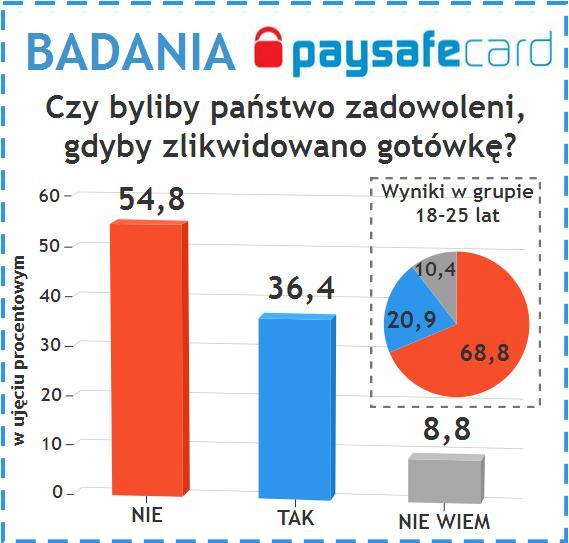 Polacy nie chcą wycofania gotówki