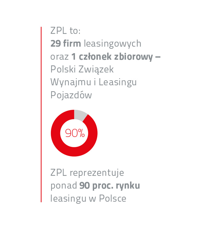 Nowi członkowie Związku Polskiego Leasingu