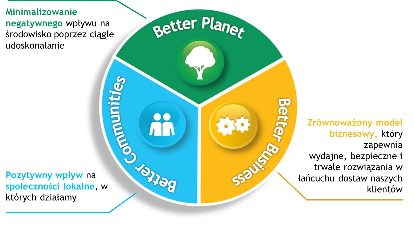 Cele zrównoważonego rozwoju 2020