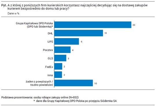 Doceniona DPD Polska