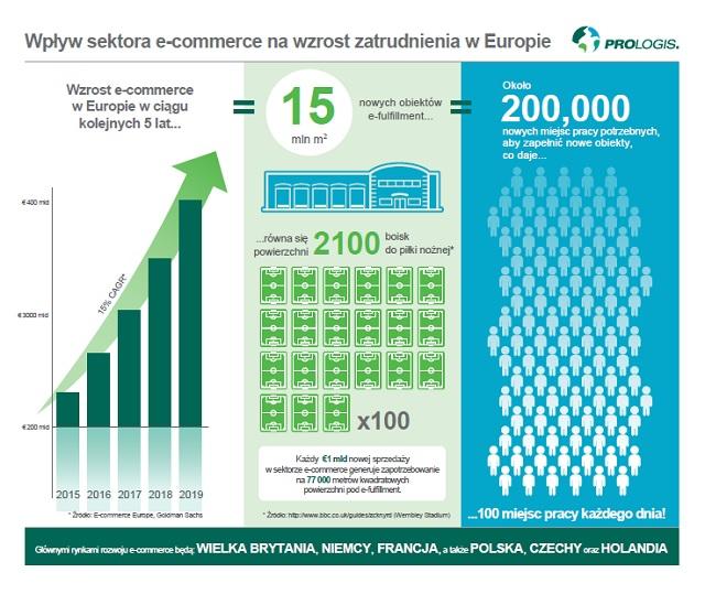 Polska  na tle E-Commerce w Europie
