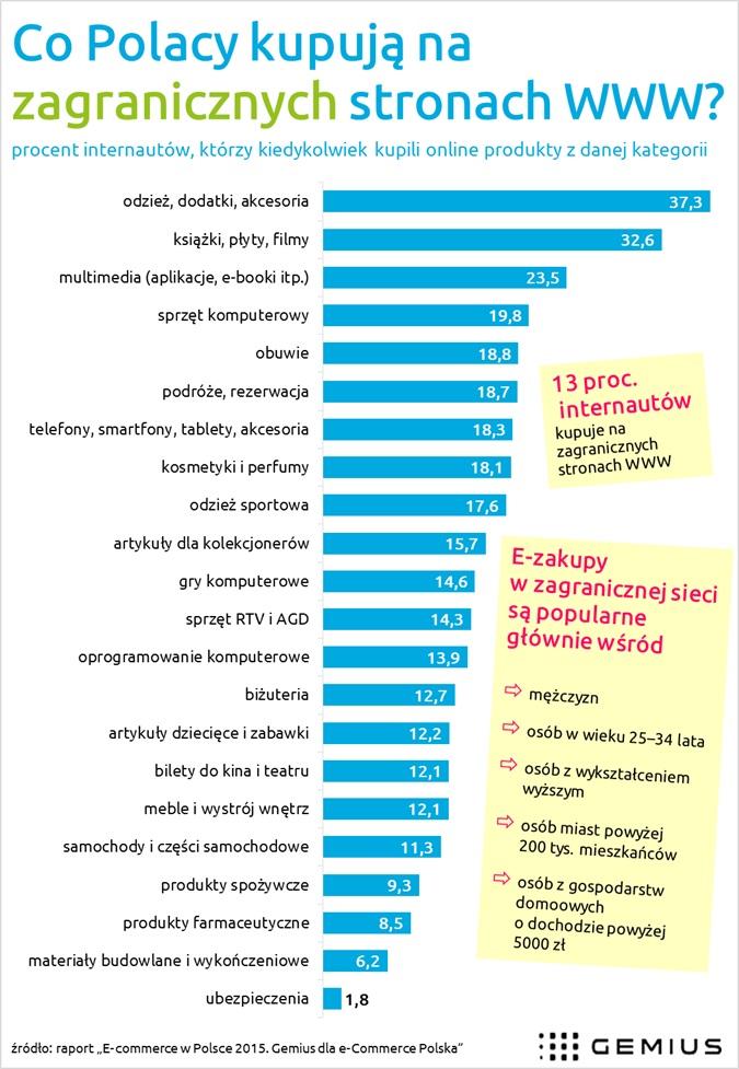 Polscy e-konsumenci w zagranicznej sieci
