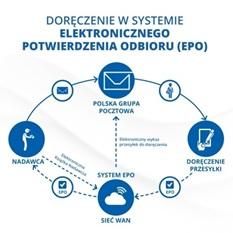 PGP wdraża EPO w Warszawie