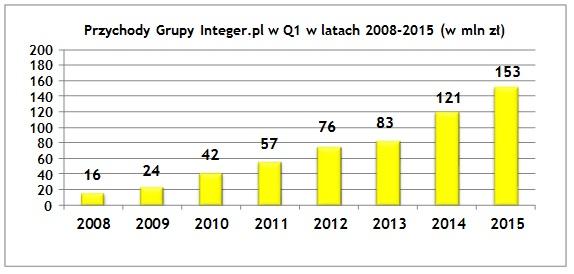 Grupa Integer.pl – wyniki finansowe za I kwartał 2015 roku