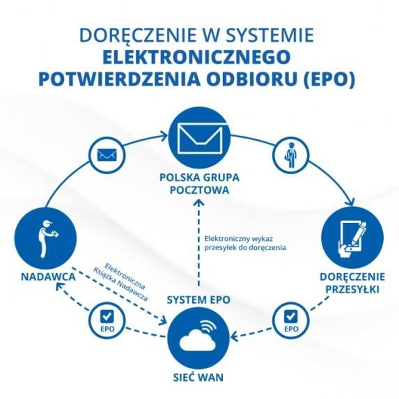 PGP - EPO wdrożone w 192 sądach w całej Polsce