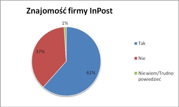 Marka InPost coraz popularniejsza na rynku polskim