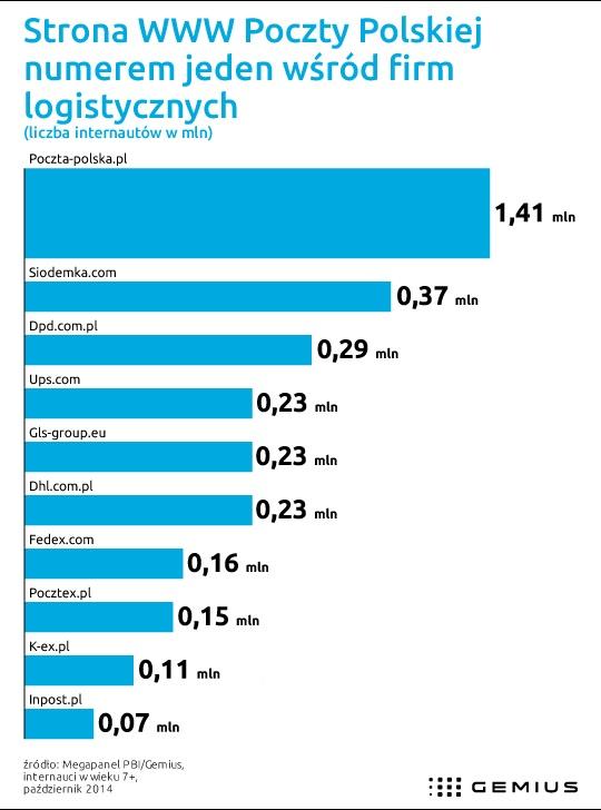 Poczta Polska z 1,41 mln internautów