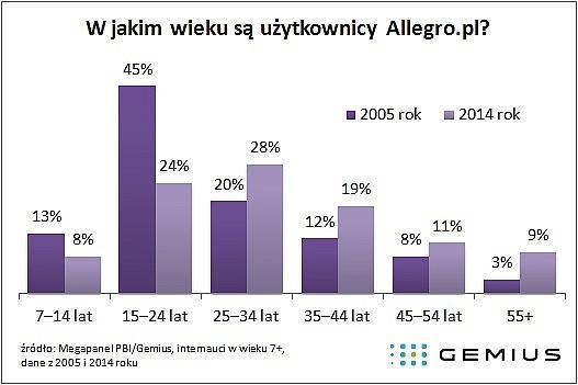 Większość internautów odwiedza Allegro