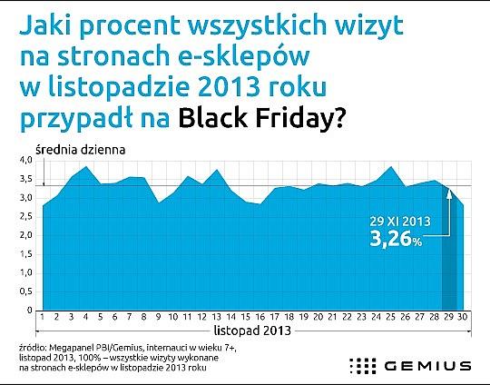 Black Friday? Nie w Polsce
