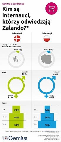 Czy polscy internauci odwiedzają Zalando?