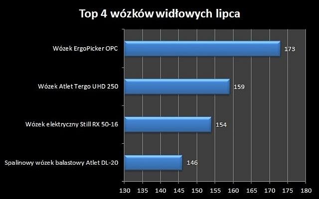 Top4 wózków widłowych – lipiec 2014