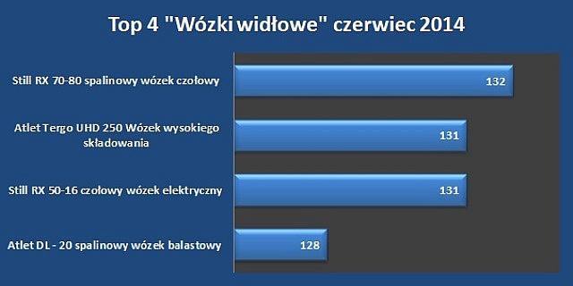 """Czerwcowy Top4 wózków widłowych– """"magazynowe"""" do góry"""