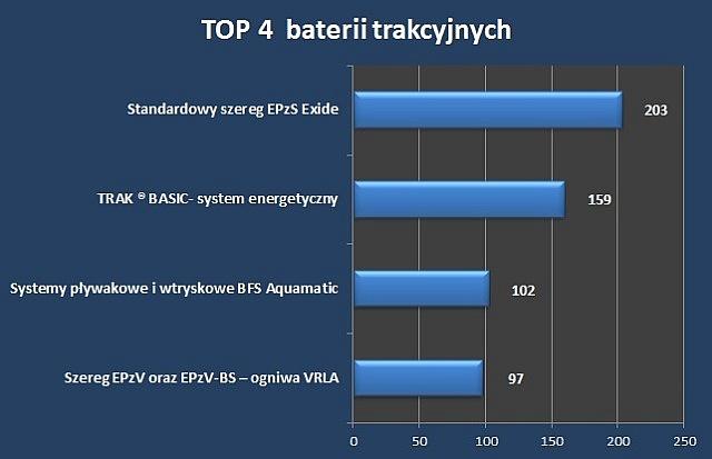 Ranking Top 4 baterii w kwietniu