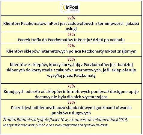 """InPost i Paczkomaty z tytułem """"Dobra Marka 2014"""""""