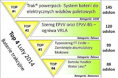 TOP 4 baterii trakcyjnych – luty 2014