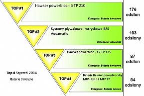 TOP 4 baterii trakcyjnych w styczniu