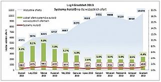 Wzrost zainteresowania systemami automatycznej identyfikacji