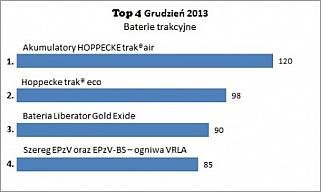 Top 4 baterii trakcyjnych w grudniu