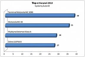 Top 4 systemów Auto ID w sierpniu