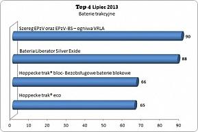 Top 4 baterii trakcyjnych w lipcu