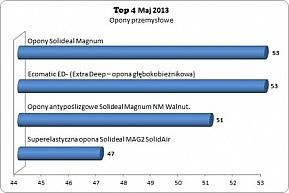 Top 4 opon do wózków widłowych w maju