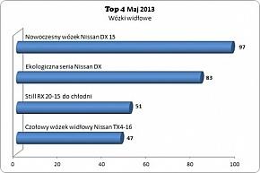 Ranking Top4 wózków widłowych w maju