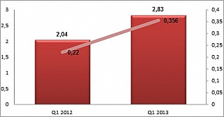Grupa Nokaut: zysk wzrósł o 62 procent