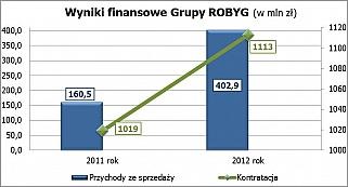ROBYG - przychody w 2012 roku przekroczyły 400 mln zł