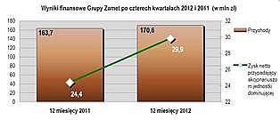 Zamet Industry – 29,9 mln zł skonsolidowanego zysku netto w 2012 roku