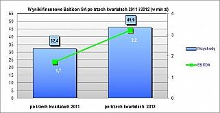 Balticon SA na wysokiej fali wzrostów