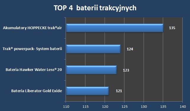 Top 4 baterii w listopadzie – znaczący wzrost