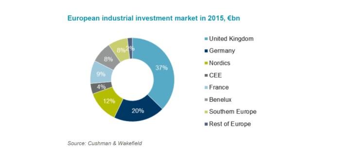 Dynamiczny rozwój europejskiego rynku logistycznego