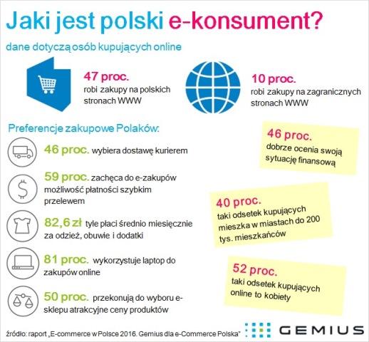 Kim jest polski e-konsument?