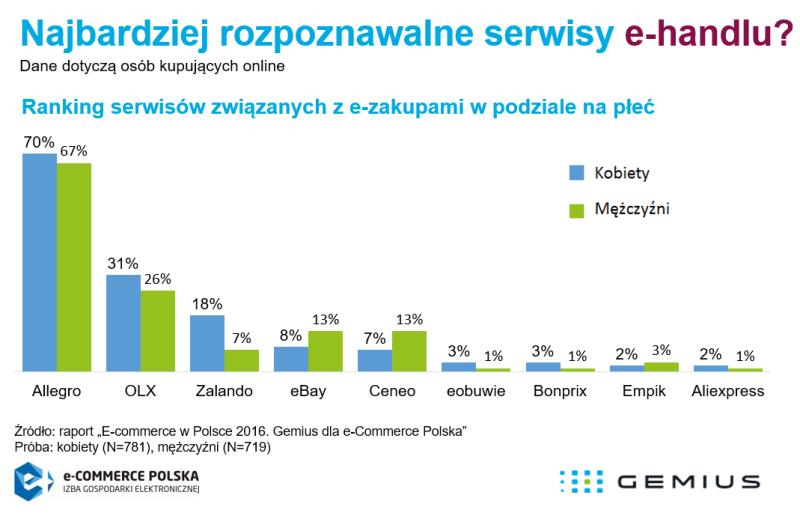 2016_08_05_Ranking_serswisów_ehandlu