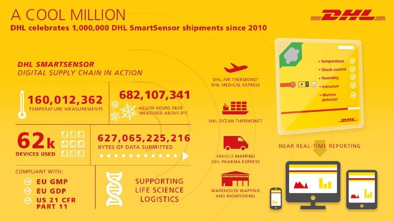 Monitorowanie miliona przesyłek