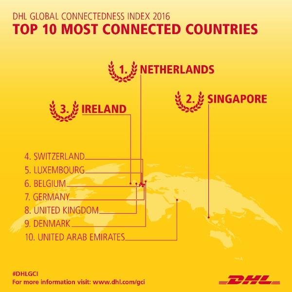 Rośnie światowa sieć połączeń