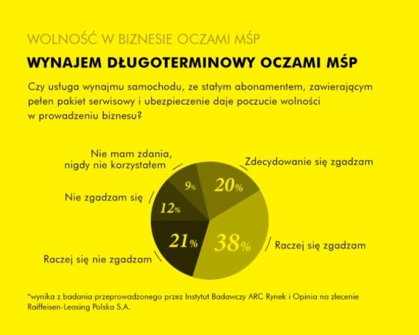 """""""Wolność w biznesie""""  w opinii polskich przedsiębiorców"""