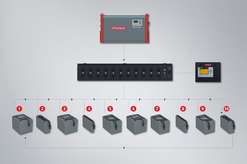 Optymalizacja dyspozycyjności akumulatorów